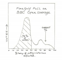 BBC Poll results, finegolf poll,finest courses